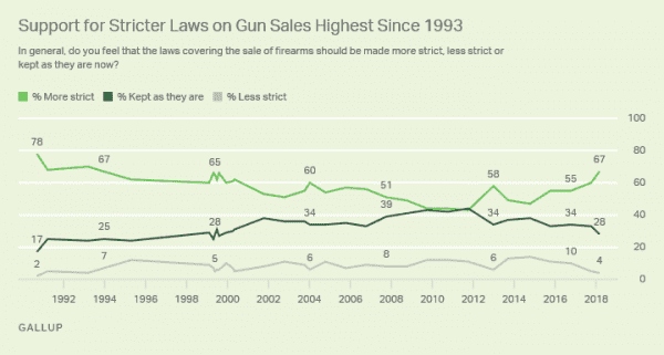The case for optimism on gun control