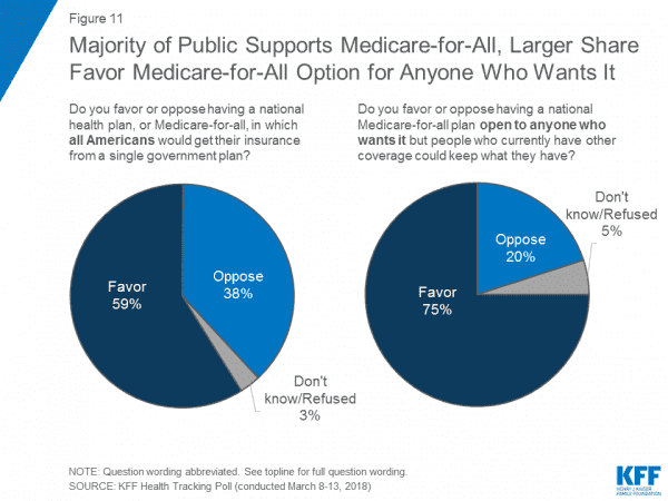 Donald Trump's dishonest Medicare-for-all attack, debunked in 3 charts