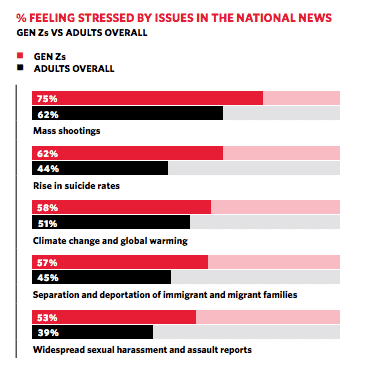 America's teens are extremely stressed out about school shootings