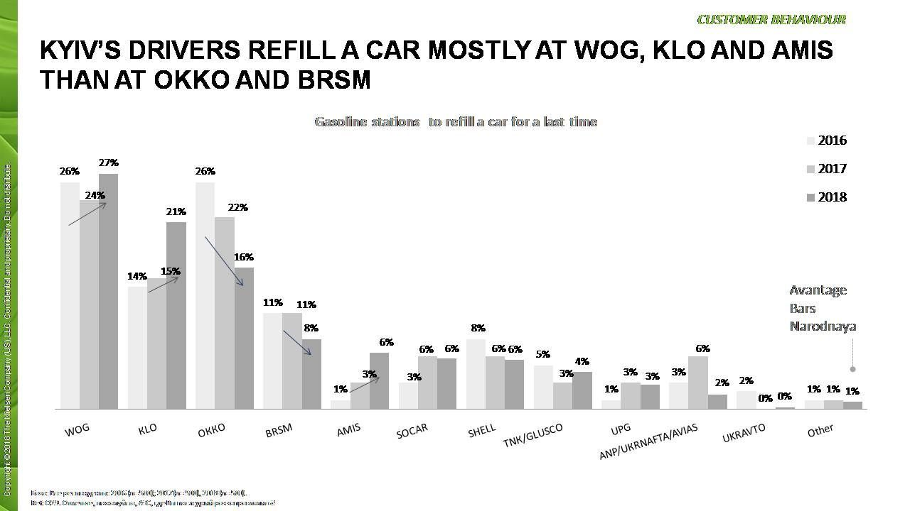 Customer's behavior and brand equity index of stores at the gasoline stations chain
