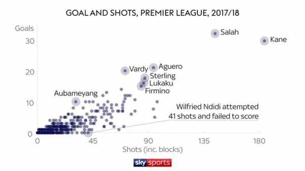 Premier League forwards Romelu Lukaku, Harry Kane, Mohamed Salah and more compared