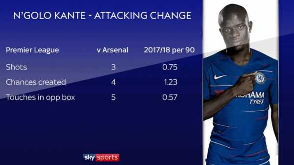 N'Golo Kante's new role at Chelsea has positives and negatives